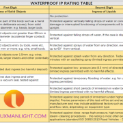 waterproof ip rating luxman light solar based products