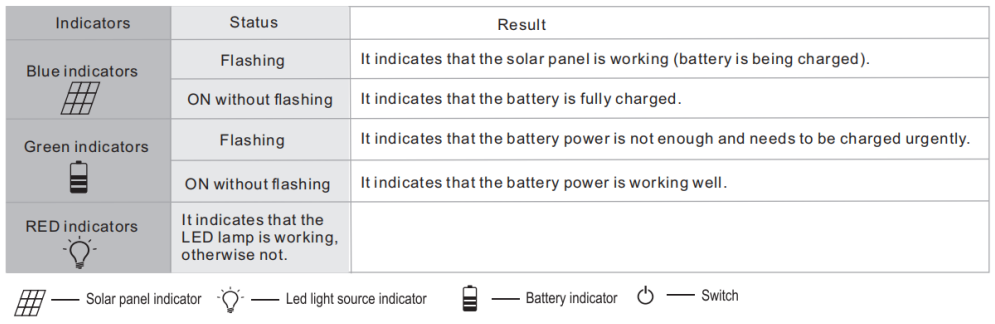 solar street light indicators